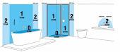 Wat zijn de badkamer elektra richtlijnen?